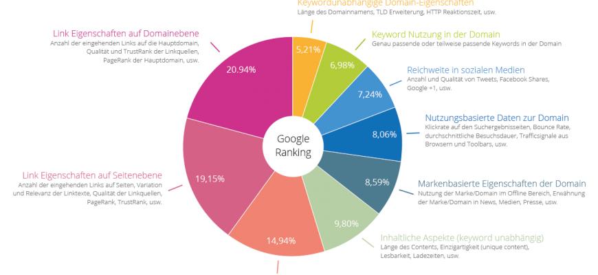 Google Ranking Faktoren - Thematische Gewichtung