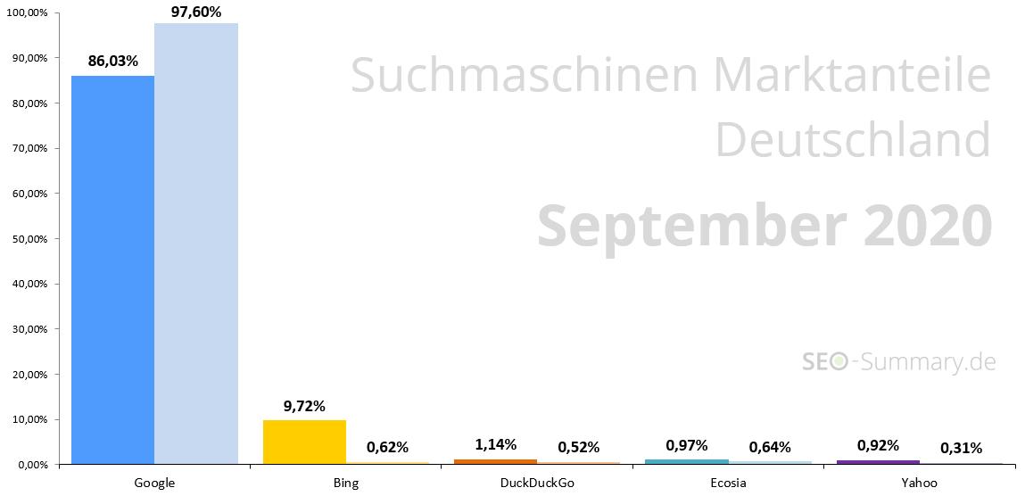 Suchmaschinen Marketanteile Deutschland (September 2020)