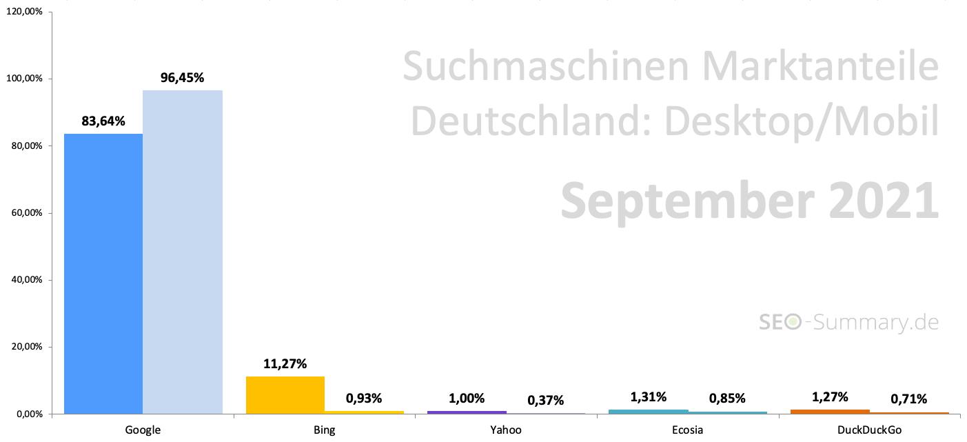 Suchmaschinen Marketanteile Deutschland (September 2021)