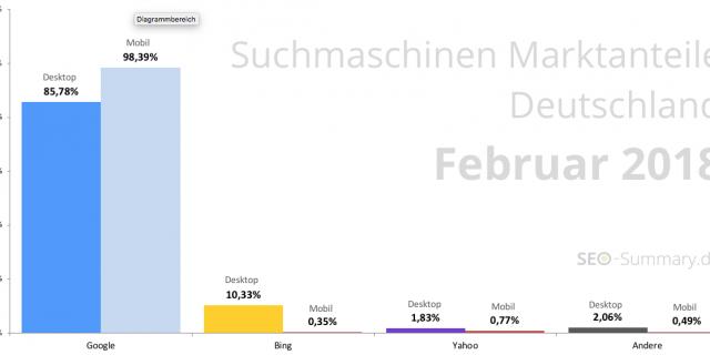 Suchmaschinen – Liste & Marktanteile