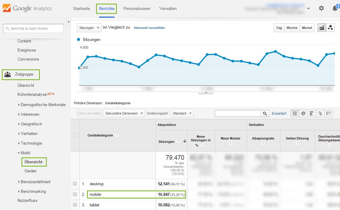 Google Analytics: Zielgruppen-Analyse Mobil