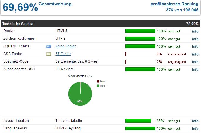 SEO und Website Analyse: Seitenreport.de