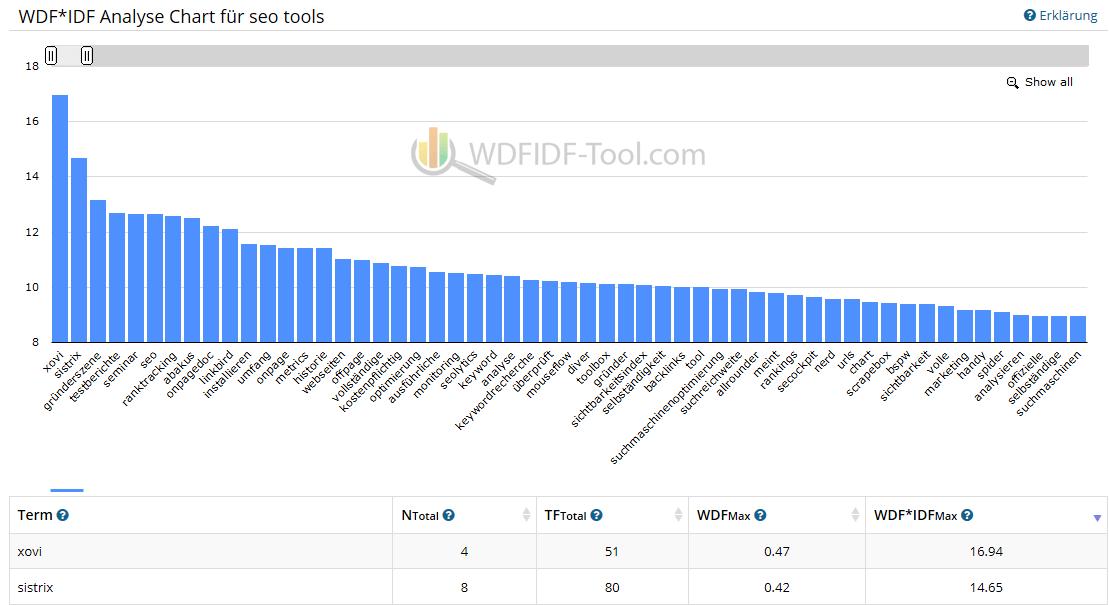 WDF*IDF Analyse Tool