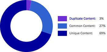 Internal Duplicate Content Check mit dem Siteliner Tool
