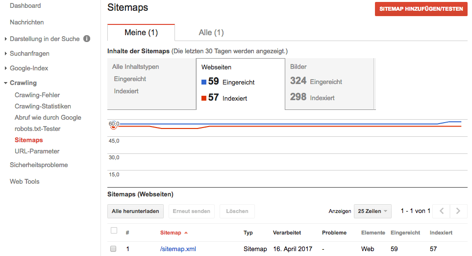 Google Indexierung: Sitemaps bei Google einreichen