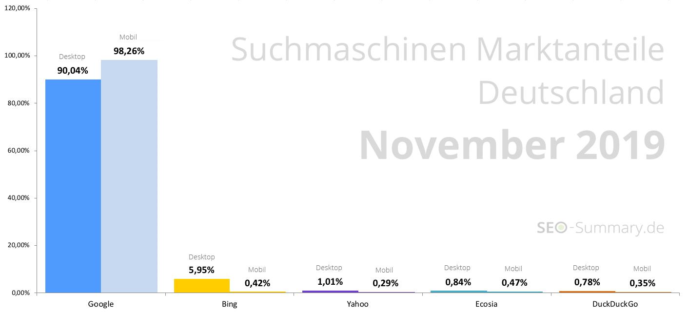 Suchmaschinen Marktanteile Deutschland Desktop & Mobil: November 2019